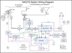 N4GYN station diagram Rev 4
